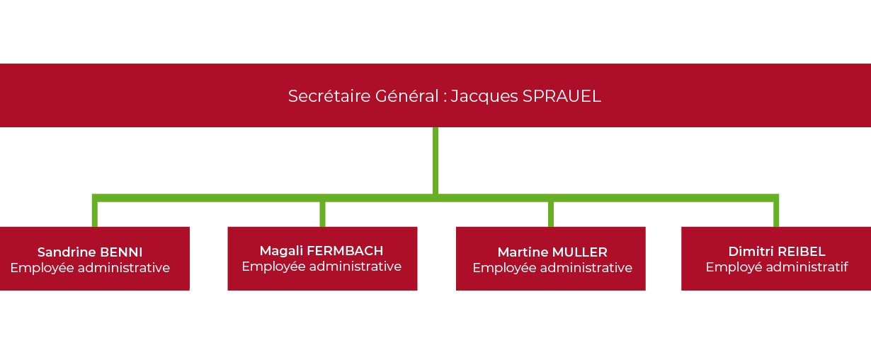 L'équipe administrative de la commune de Villé (67)